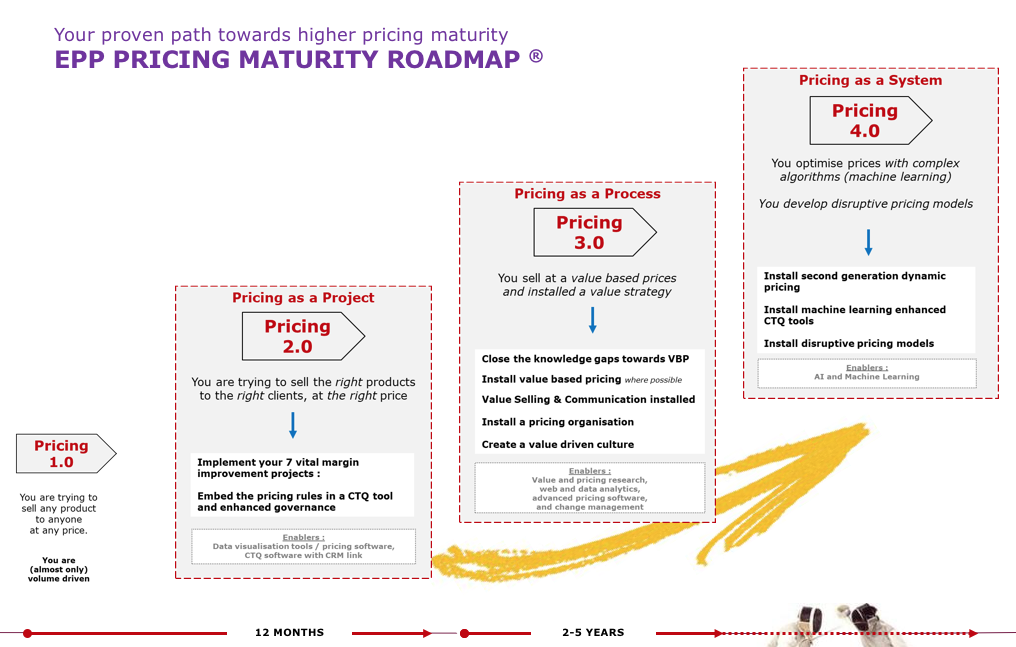 Pricing Maturity Model - European Pricing Platform on road map presentation, road map plan action, road map to small business,