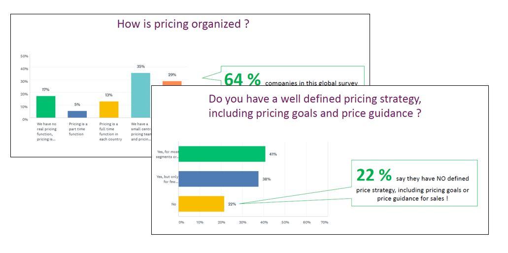 CPQ survey results